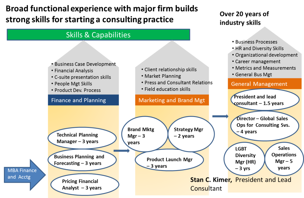 My own career road map as an example - it contains a mapping of my career positions as well as the skills I developed in various roles.  This map can then be used to provide career path guidance to others seeking a career in consulting.