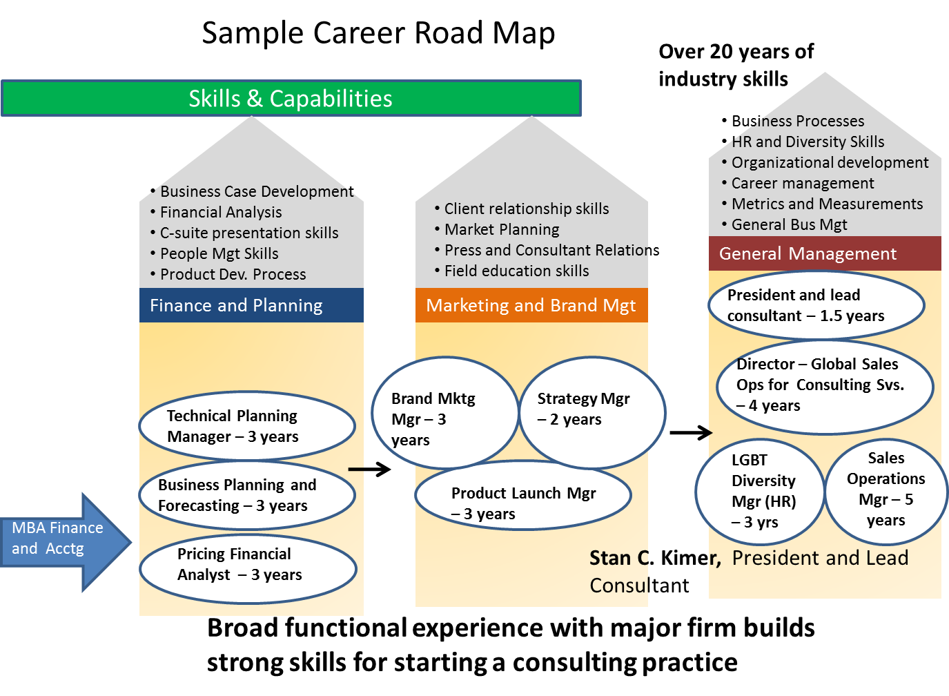 Career Roadmapping Offerings Total Engagement